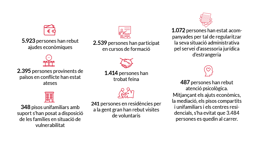 dades-memoria-2018-caritas-barcelona