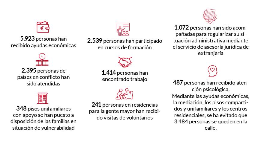 datos-caritas-barcelona-2018